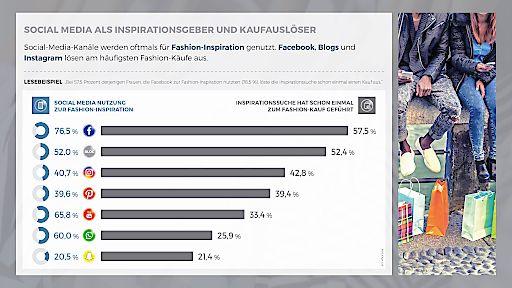 Social Media als Inspirationsgeber und Kaufauslöser