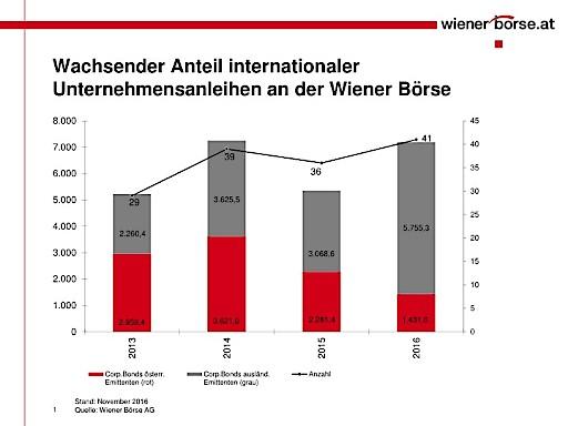 Corporate Bonds verlängern den Kurszettel an der Wiener Börse