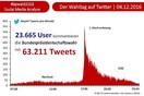 Social Media-Analyse: 63.211 Tweets zur Wahl des Bundespräsidenten