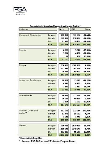 Groupe PSA - Verkaufszahlen steigen im dritten Jahr in Folge