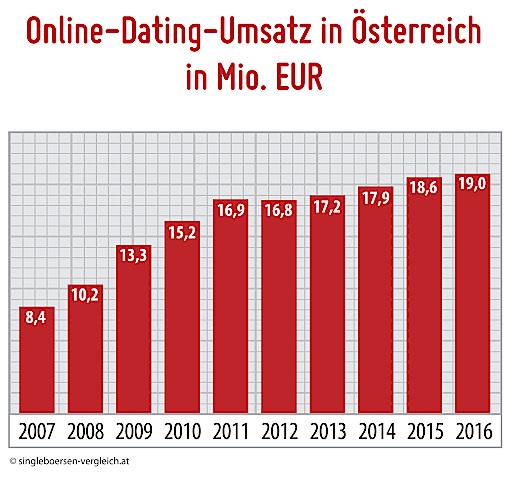 Online-Dating-Branchenanalyse Geschwindigkeit datieren nürnberg dateyork