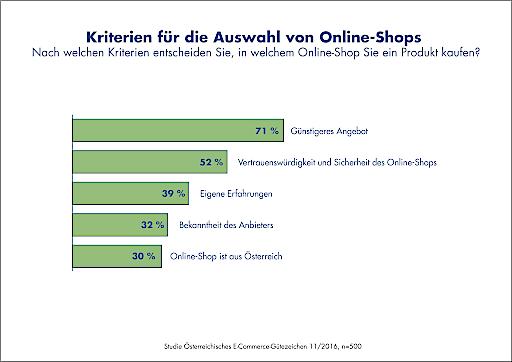 Infografik Auswahl-Kriterien eines Online-Shops