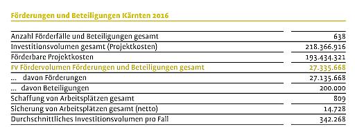 KWF - Das Jahr 2016: Förderungen und Beteiligungen Kärnten 2016