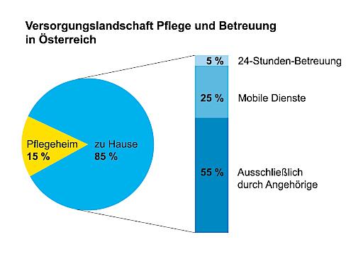 """24-Stunden-Betreuung: Vom """"Schmuddelkind"""" zum """"Reibebaum"""""""