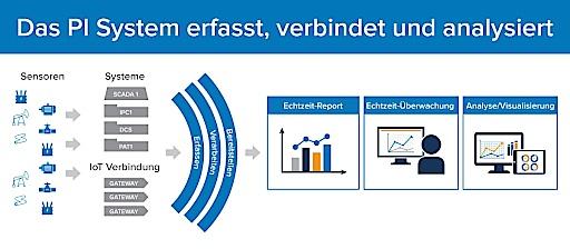 """Das PI System von OSIsoft erfasst Echtdaten von Sensoren, Geräten und ganzen Fertigungsanlagen und bereitet diese für Ingenieure und Manager auf, die damit Geräteausfälle vorhersagen, Kosten sparen und strategische Entscheidungen fällen können. Weiterer Text über ots und www.presseportal.de/nr/126329 / Die Verwendung dieses Bildes ist für redaktionelle Zwecke honorarfrei. Veröffentlichung bitte unter Quellenangabe: """"obs/OSIsoft GmbH"""""""