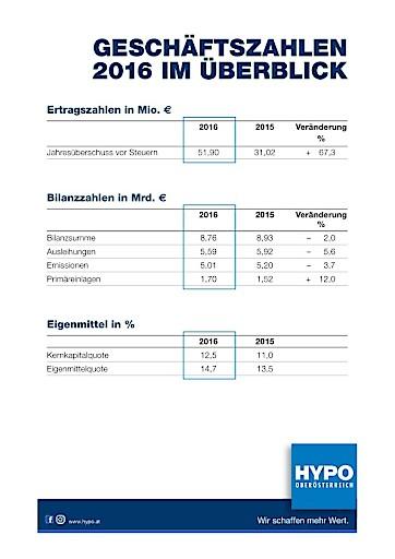 HYPO Oberösterreich mit sehr gutem Ergebnis