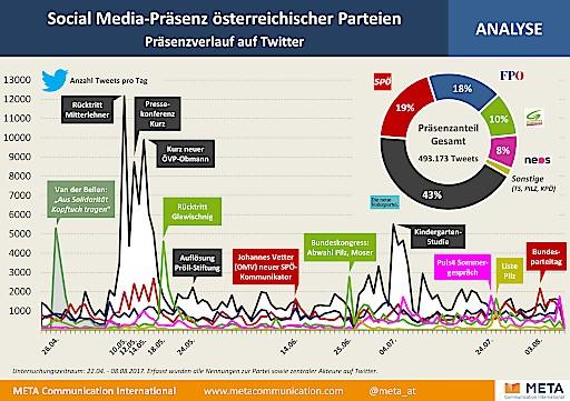Analyse: Parteien holen gegenüber ÖVP auf - Kurz & Co dominieren dennoch weiterhin die öffentliche Wahrnehmung