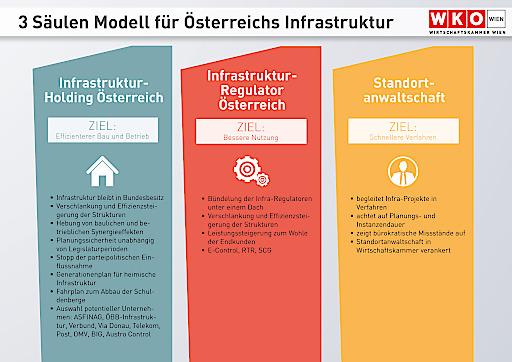 3-Säulen-Model Infrastruktur Österreich
