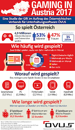 """Infografik """"Gaming in Austria 2017"""". Wie die Studie der GfK im Auftrag des ÖVUS zeigt, spielen 4,9 Millionen Österreicherinnen und Österreicher Videospiele. Zwischen Männern und Frauen herrscht fast Gleichstand (53 Prozent zu 47 Prozent). Das Durchschnittsalter von Gamern in Österreich beträgt 35 Jahre."""