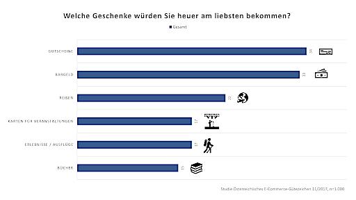 Infografik Geschenke-Favoriten: Das wünscht sich Österreich
