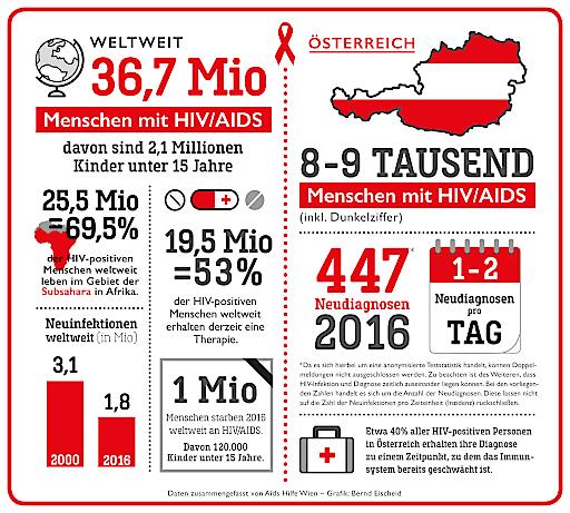 Aktuelle Zahlen zu HIV/AIDS