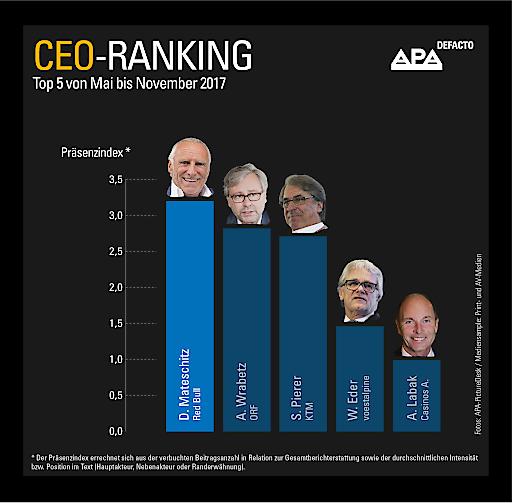 CEO-Ranking Top 5 Mai bis November 2017