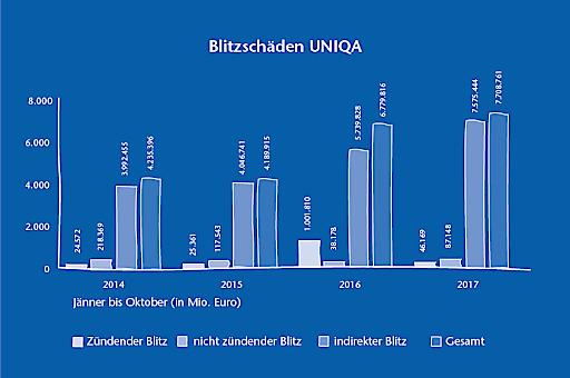 UNIQA Grafik Blitzschäden
