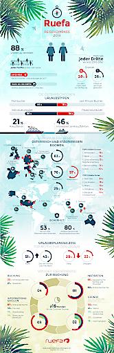 Der Urlaub gewinnt immer mehr an Bedeutung. 2018 verreist mehr als ein Drittel öfter - bei vielen sind die Urlaubskassen besser gefüllt. Dadurch gewinnen Städte- und Europareisen. Österreich bleibt ein Dauerbrenner.