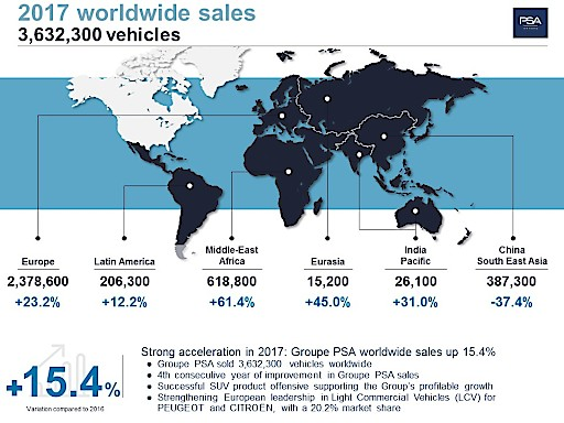 Worldwide Sales Groupe PSA