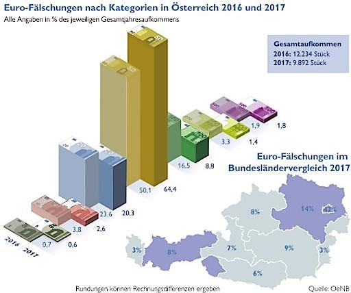 Nationalbank Essen ein fünftel weniger fälschungen in österreich oesterreichische nationalbank 26 01 2018