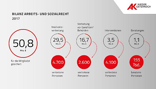 Grafik für Mitglieder der AK Niederösterreich erreichte Zahlungen im Arbeits- und Sozialrecht.