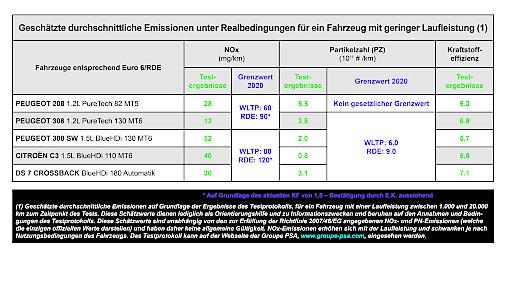 Tabelle mit den Emissionswerten unter Realbedingungen für fünf Fahrzeugmodelle der Groupe PSA