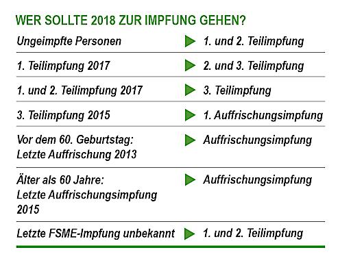 Wer sollte 2018 zur FSME-Impfung gehen?