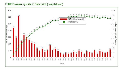 hospitalisierte FSME-Erkrankungsfälle in Österreich 2017
