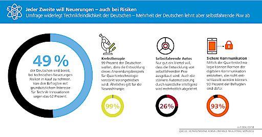 Eine aktuelle forsa-Umfrage bestätigt, dass fast jeder zweite Deutsche bereit ist, für technische Neuerungen Risiken einzugehen.