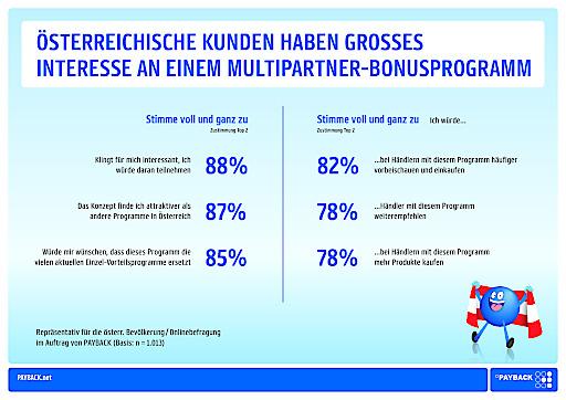 Studie: Österreichische Kunden haben großes Interesse an einem Multipartner-Bonusprogramm.