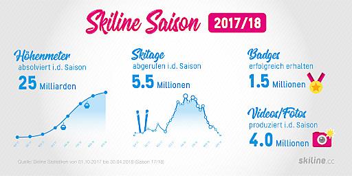 Skiline hat allen Grund über die Kennzahlen der vergangenen Wintersaison zu jubeln