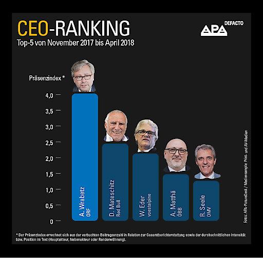APA-DeFacto CEO Ranking: Top-5 November 2017 -April 2018. Fotos: APA PictureDesk, Mediensample: Print- und AV-Medien.