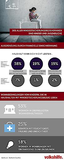 """Infografik Statistik Austria Auswertung """"Lebensbedingungen von BezieherInnen der Mindestsicherung"""""""