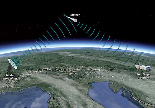 Meteor-Radarstation / Grundprinzip der Meteorerfassung