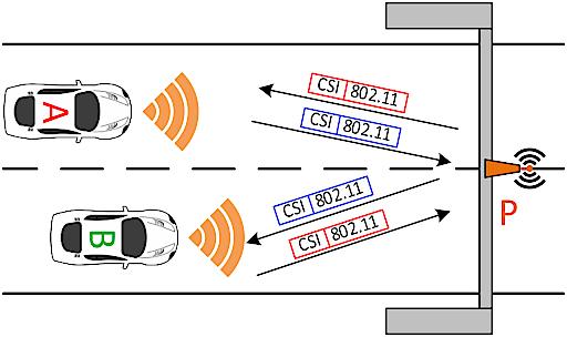 IT-Sicherheit beim autonomen Fahren