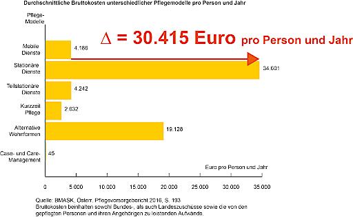 Bruttokosten Pflegemodelle im Vergleich pro Person und Jahr