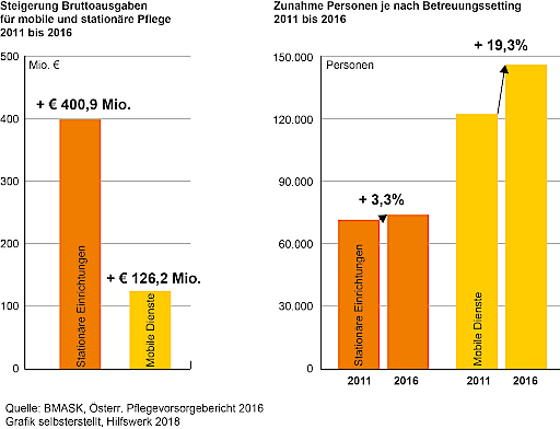 Ausgabensteigerung 2011 bis 2016 und Hebelwirkung betreute Personen: Mobile Pflege zuhause vs. stationäre Einrichtungen