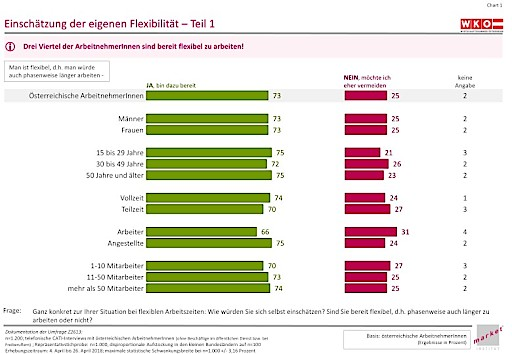 85 Prozent der Österreicher sind mit Ausmaß ihrer Arbeitszeit zufrieden
