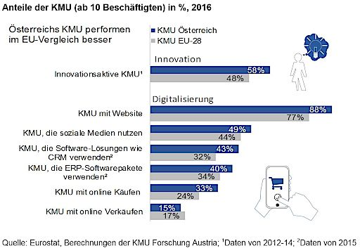Anteile der KMU (ab 10 Beschäftigten) in %, 2016