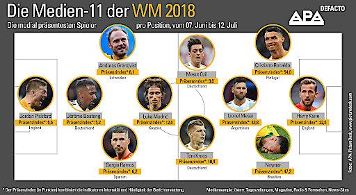 Die Medien-11 der WM 2018