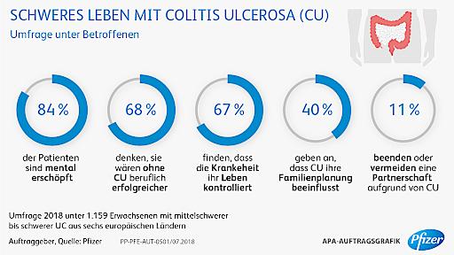 Darmerkrankung-Colitis-ulcerosa-l-sst-Lebenstr-ume-platzen