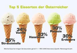 Die Eisvorlieben der Österreicher