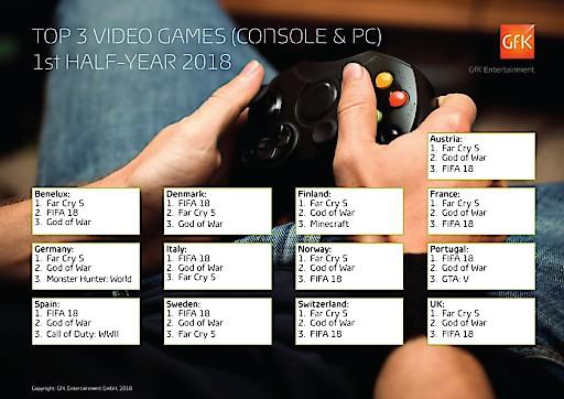 """Europäischer Games-Markt: """"Far Cry 5"""" und """"FIFA 18"""" dominieren erstes Halbjahr 2018"""
