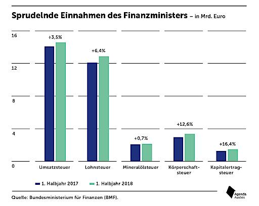 Einnahmen des Finanzministers in Mrd. Euro