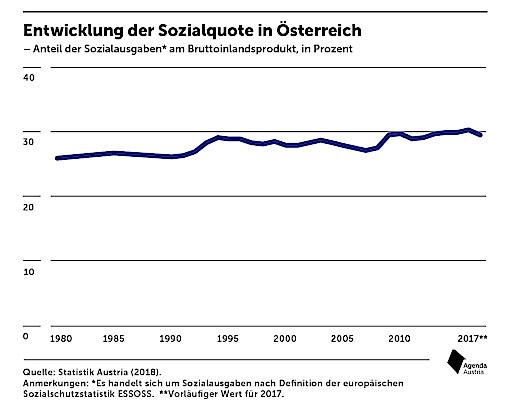 Entwicklung der Sozialquote in Österreich