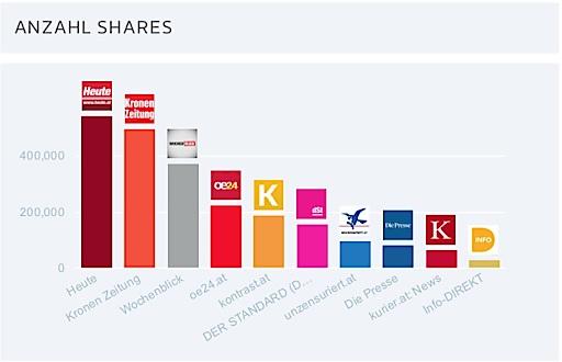 Facebook-Postings von alternativen Newsplattformen werden häufiger geteilt, als jene, der Qualitätstageszeitungen.