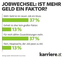 karriere.at Umfrage: Geld ist nicht alles, oder? Mehrheit der Arbeitnehmer will bei Jobwechsel unbedingt mehr verdienen