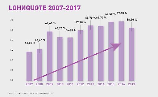 Lohnquote 2007-2017