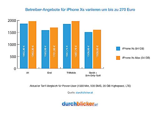 Das größte österreichische Tarifvergleichsportal durchblicker.at ortete deutliche Preisunterschiede bei den ersten Angeboten für das neue iPhone Xs. Beim teuersten Anbieter zahlt ein üblicher Power-User (1500 Min, 500 SMS, 20 GB) über die 24 Monate-Mindestvertragsdauer um bis zu 270 Euro mehr als beim günstigsten Provider.