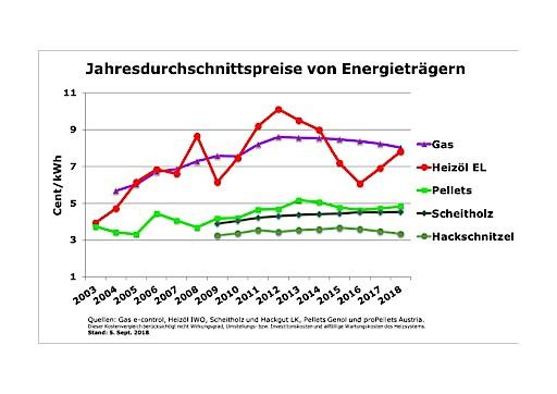 Höchstpreise für fossile Brennstoffe, Holzpellets anhaltend günstig