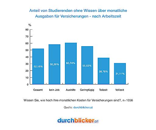 Diese Grafik zeigt den Anteil von Studierenden ohne Wissen über monatliche Ausgaben für Versicherungen - jeweils nach ihrer Arbeitszeit.