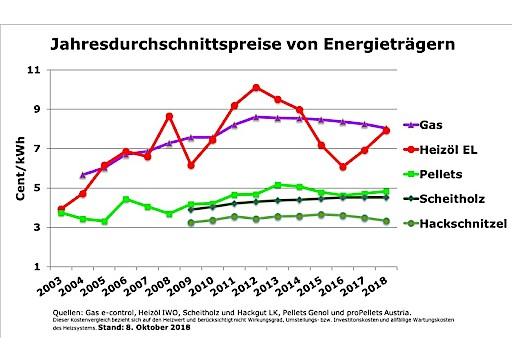 Ungebremster Preisanstieg bei Heizöl, Holzpellets weiterhin verlässlich günstig