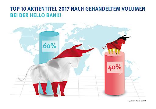 Fokus auf Heimatmarkt: Die Märkte der Top 10 Aktientitel 2017 nach gehandeltem Volumen bei der Hello bank!