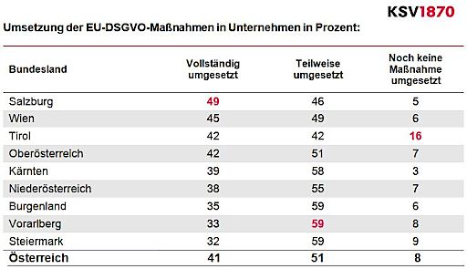Bundesländer-Ranking: Umsetzung der EU-DSGVO-Maßnahmen in Unternehmen in Prozent.